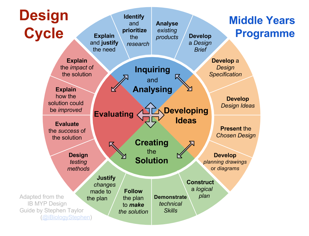 design-cycle1
